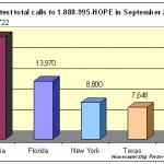 Greatest-Total-Calls-September-2010